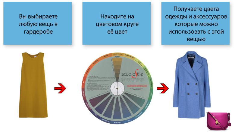 cerchio-itton-modo-uso